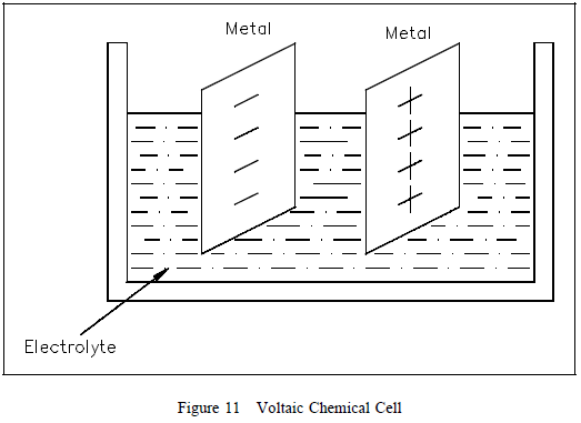 voltaic chemical cell