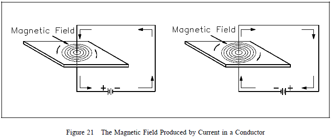 magnetic field around that conductor