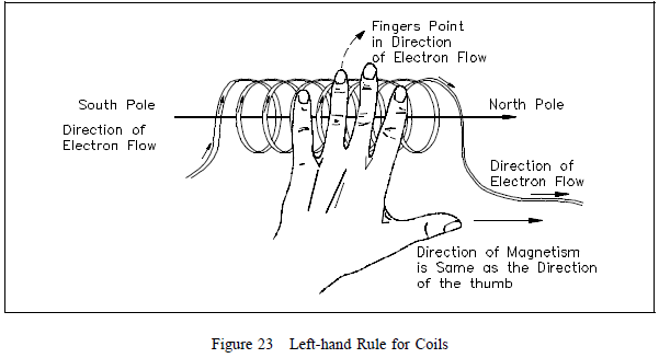 left-hand rule for coils