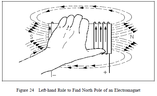 left-hand rule to find north pole of an electromagnet