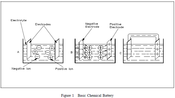 chemical cell battery