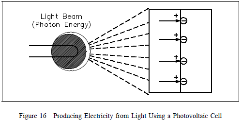 producing electricity from light using a photovoltaic cell