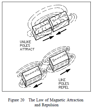 magnetic attraction and repultion