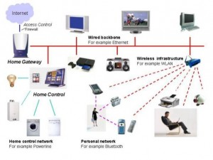 Home Automation Networking