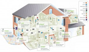 Home Automation System, Giving You the Comfort You Need